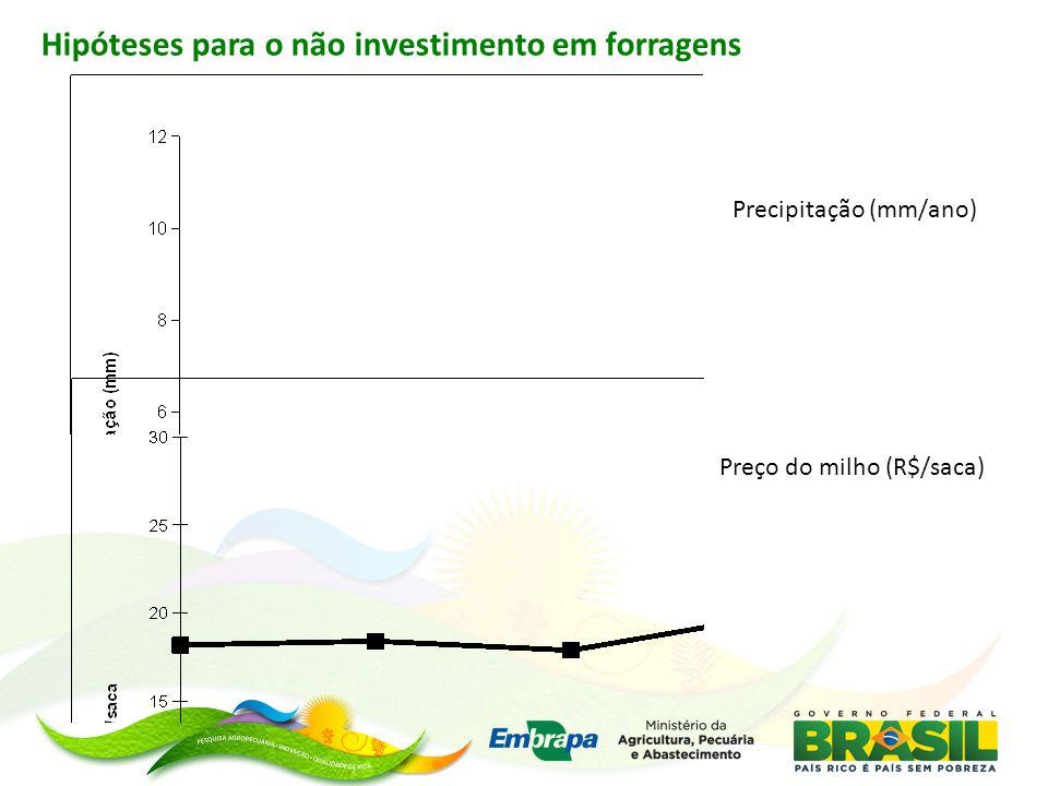 Hipóteses para o não investimento em forragens