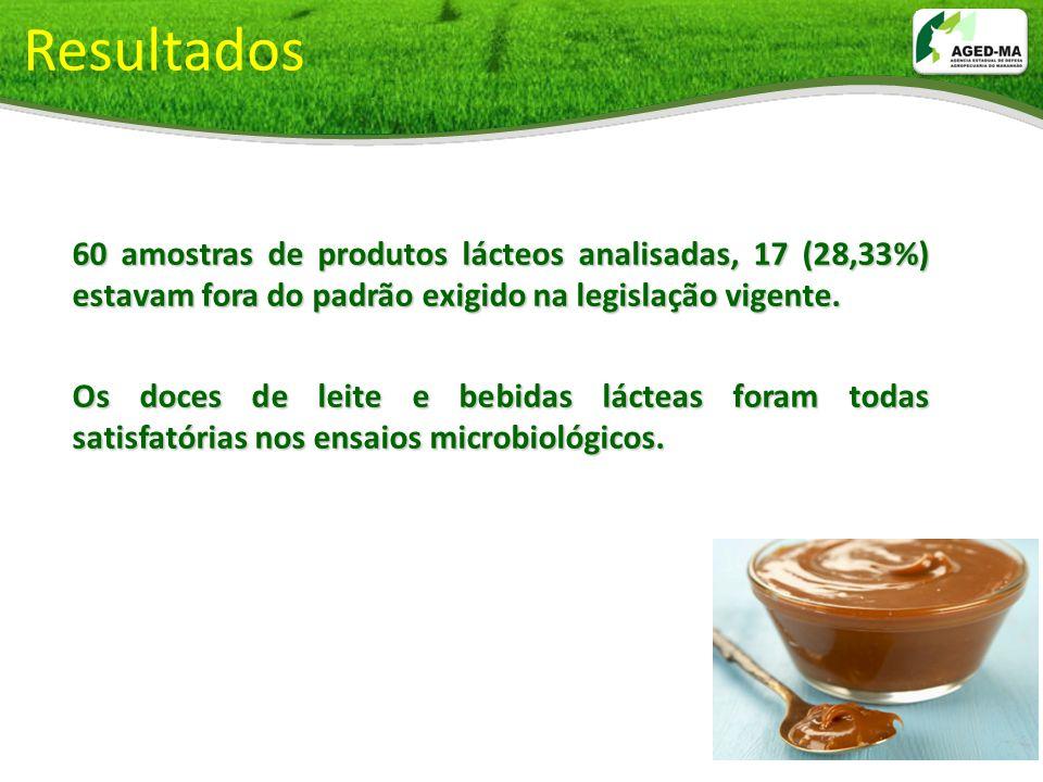 Resultados 60 amostras de produtos lácteos analisadas, 17 (28,33%) estavam fora do padrão exigido na legislação vigente.