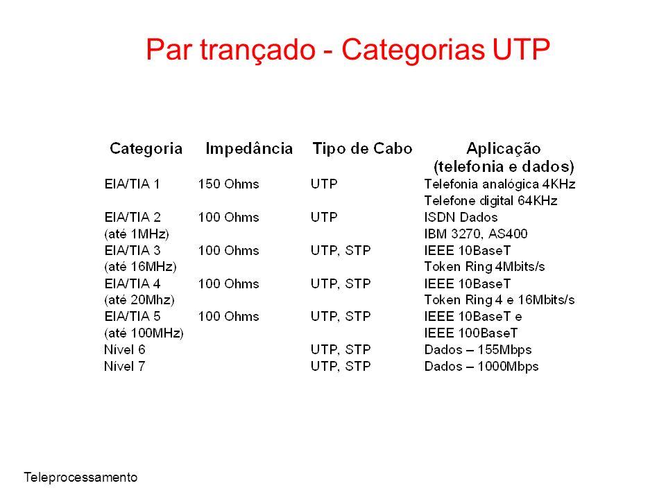 Par trançado - Categorias UTP