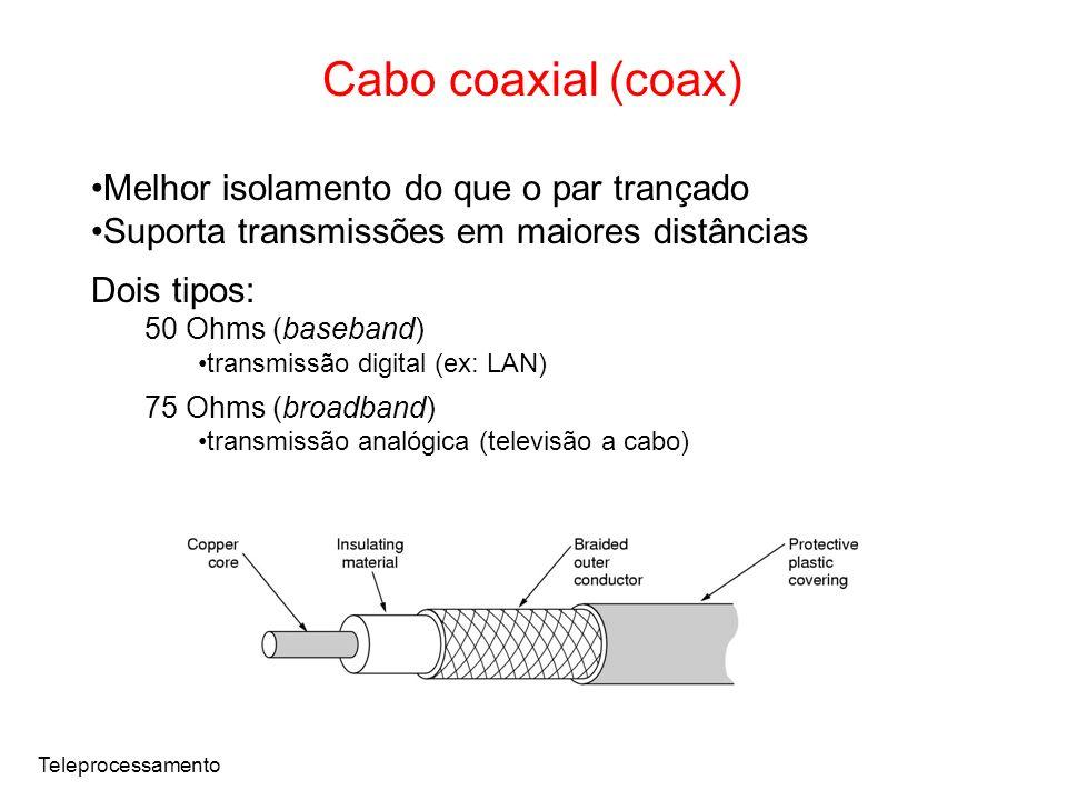Cabo coaxial (coax) Melhor isolamento do que o par trançado