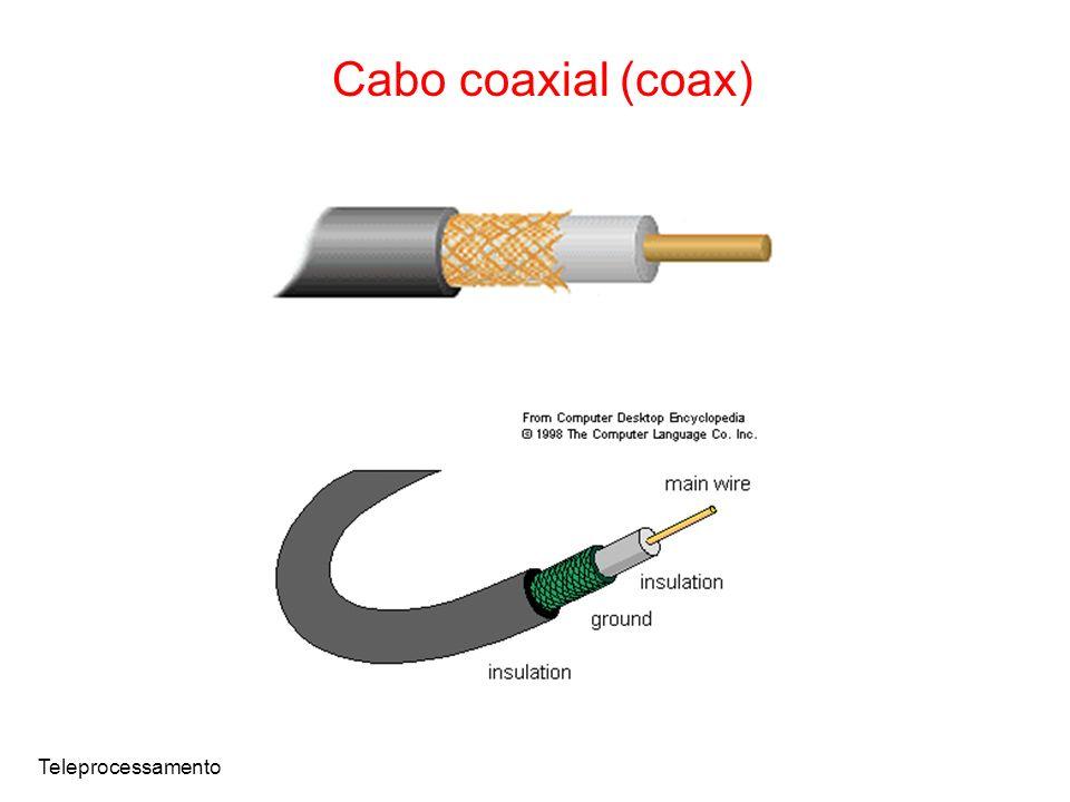 Cabo coaxial (coax) Teleprocessamento