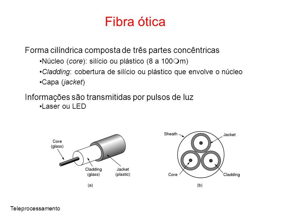 Fibra ótica Forma cilíndrica composta de três partes concêntricas