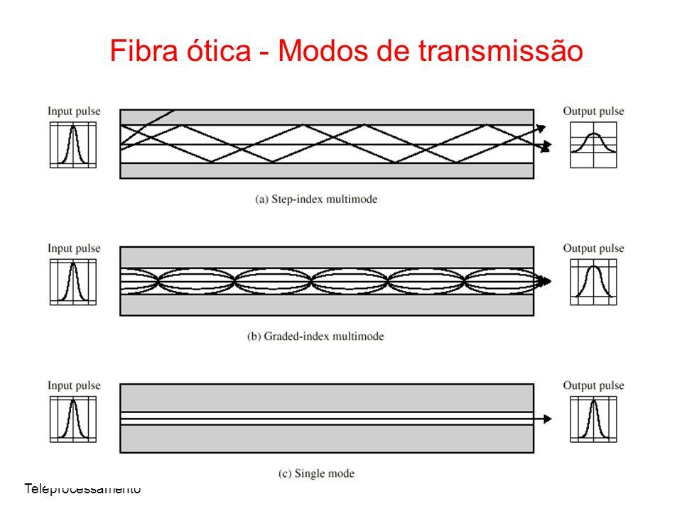 Fibra ótica - Modos de transmissão