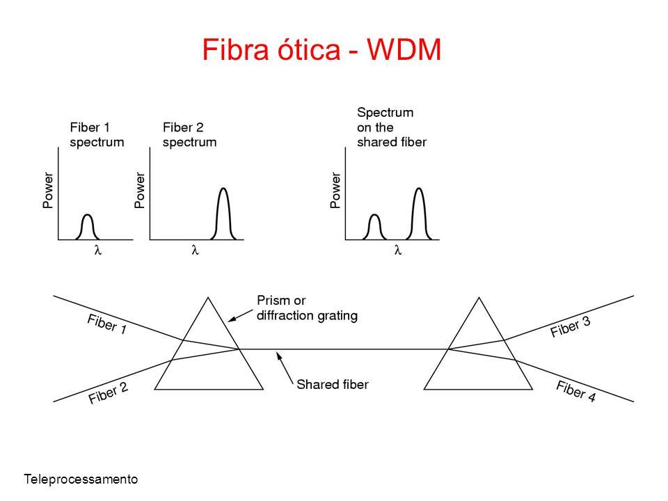 Fibra ótica - WDM Teleprocessamento