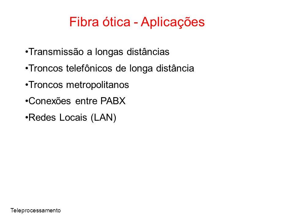 Fibra ótica - Aplicações