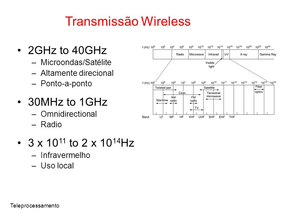 Transmissão Wireless 2GHz to 40GHz 30MHz to 1GHz