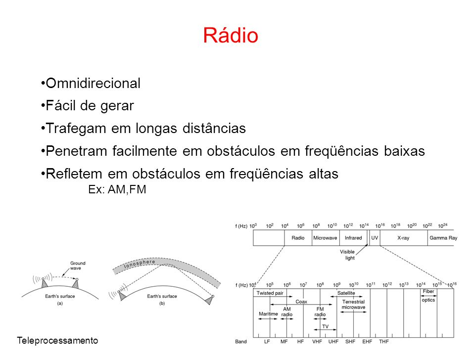 Rádio Omnidirecional Fácil de gerar Trafegam em longas distâncias