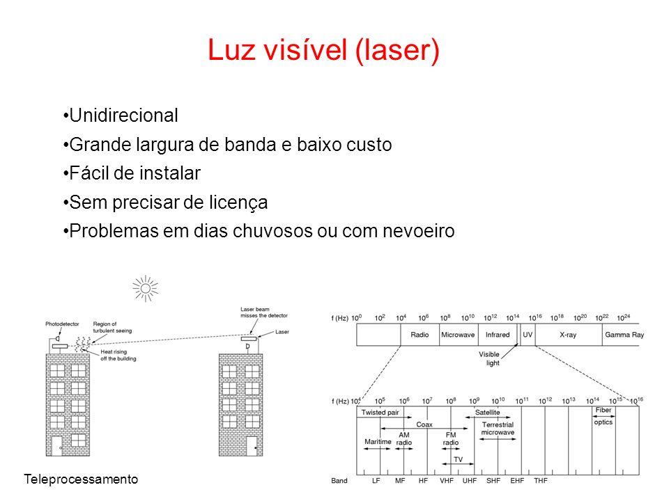 Luz visível (laser) Unidirecional