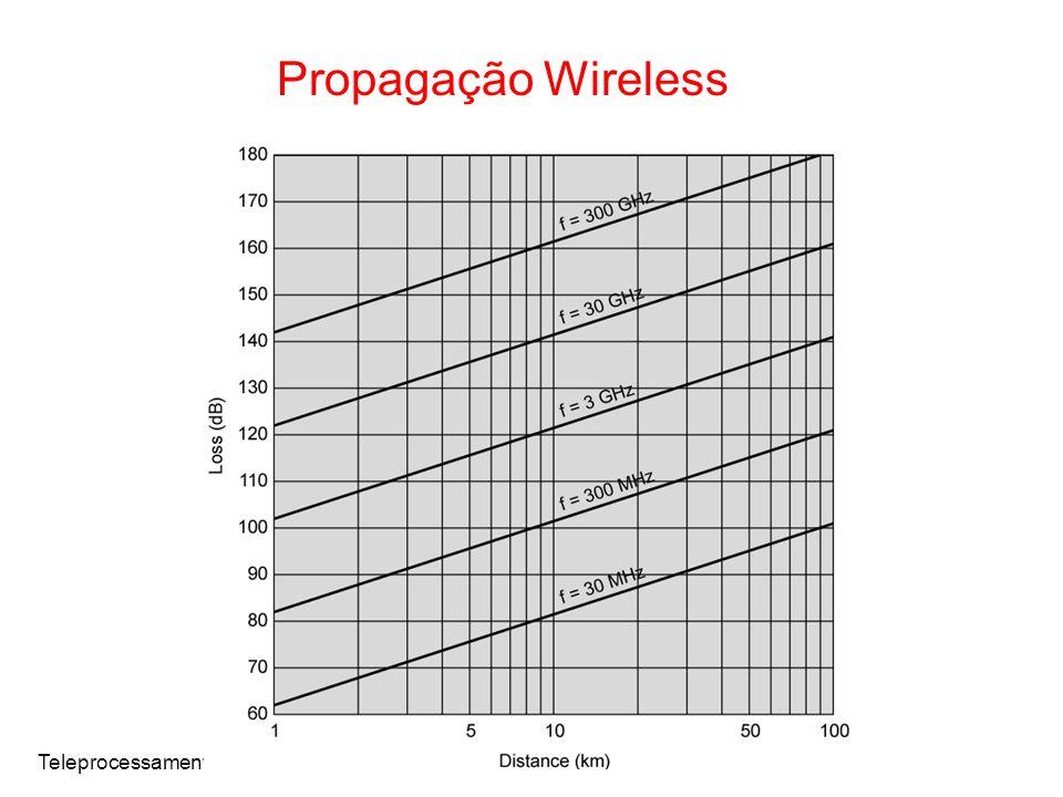 Propagação Wireless Teleprocessamento