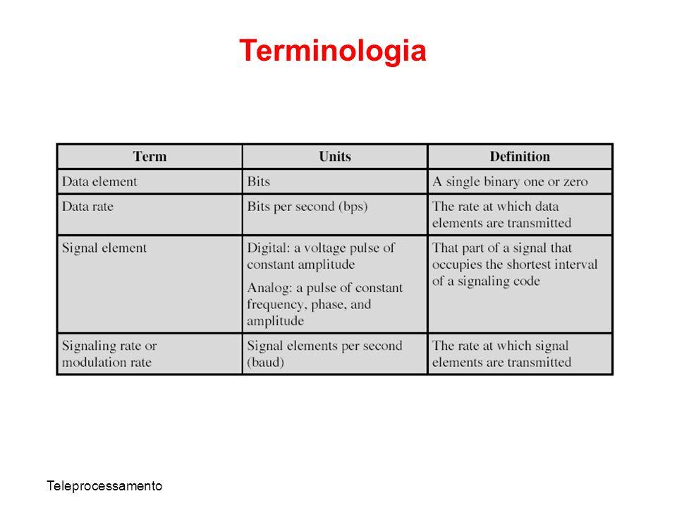Terminologia Teleprocessamento