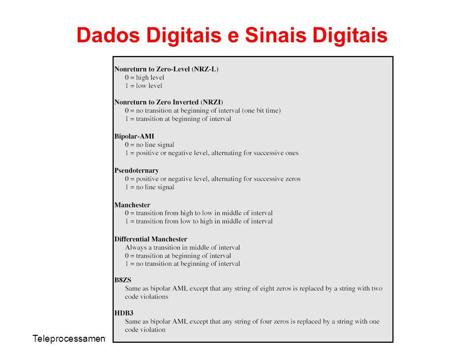 Dados Digitais e Sinais Digitais