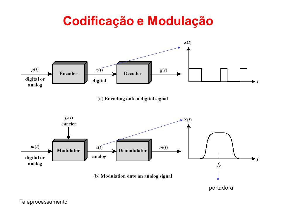 Codificação e Modulação