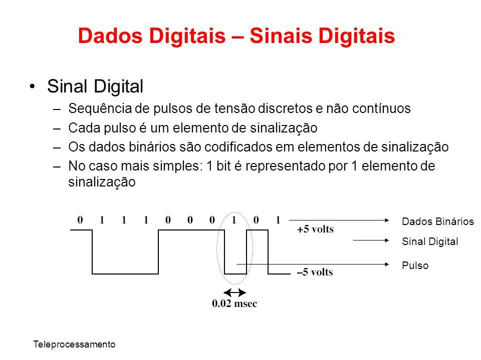 Dados Digitais – Sinais Digitais