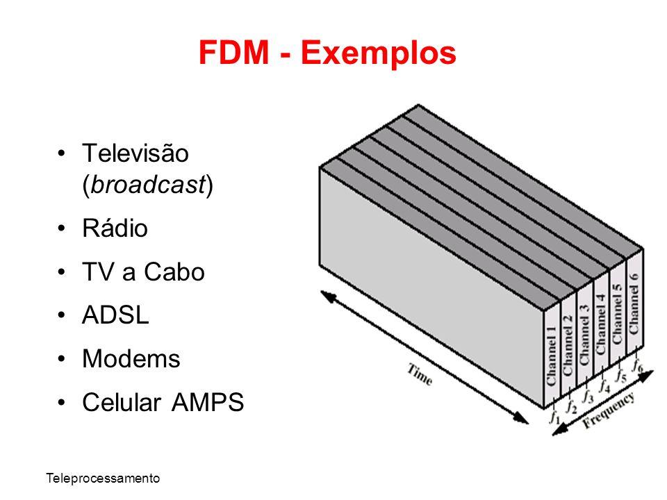 FDM - Exemplos Televisão (broadcast) Rádio TV a Cabo ADSL Modems