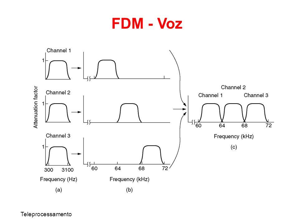 FDM - Voz Teleprocessamento