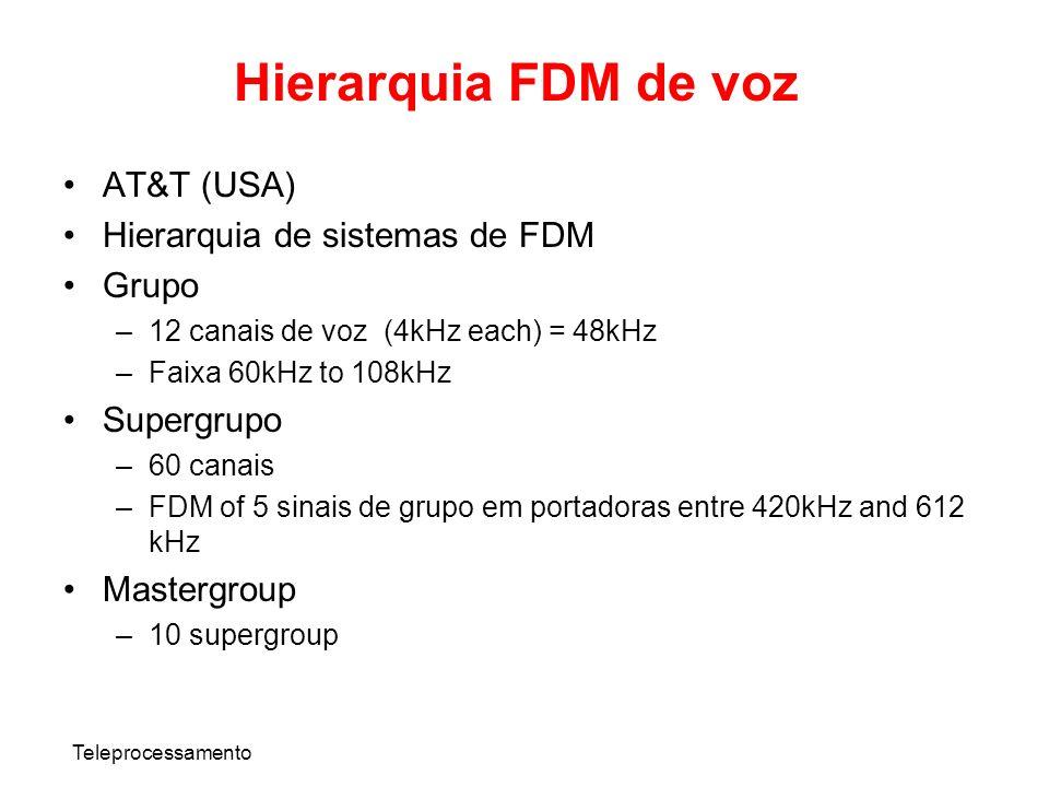 Hierarquia FDM de voz AT&T (USA) Hierarquia de sistemas de FDM Grupo