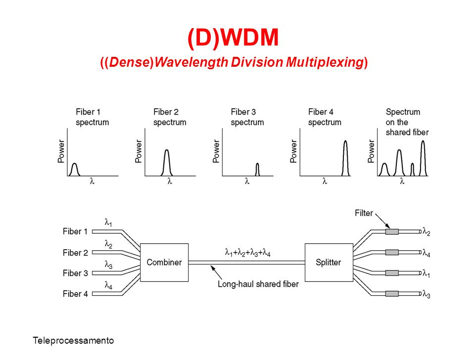 ((Dense)Wavelength Division Multiplexing)