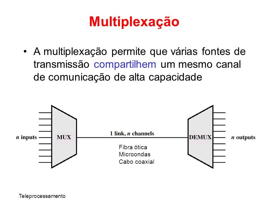MultiplexaçãoA multiplexação permite que várias fontes de transmissão compartilhem um mesmo canal de comunicação de alta capacidade.