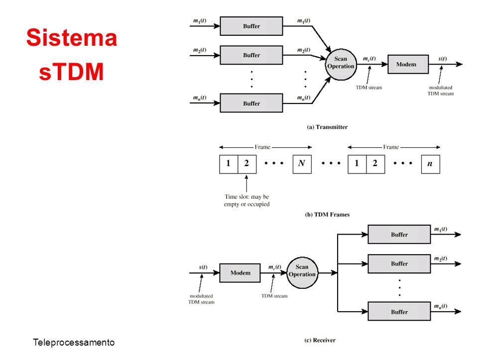 Sistema sTDM Teleprocessamento