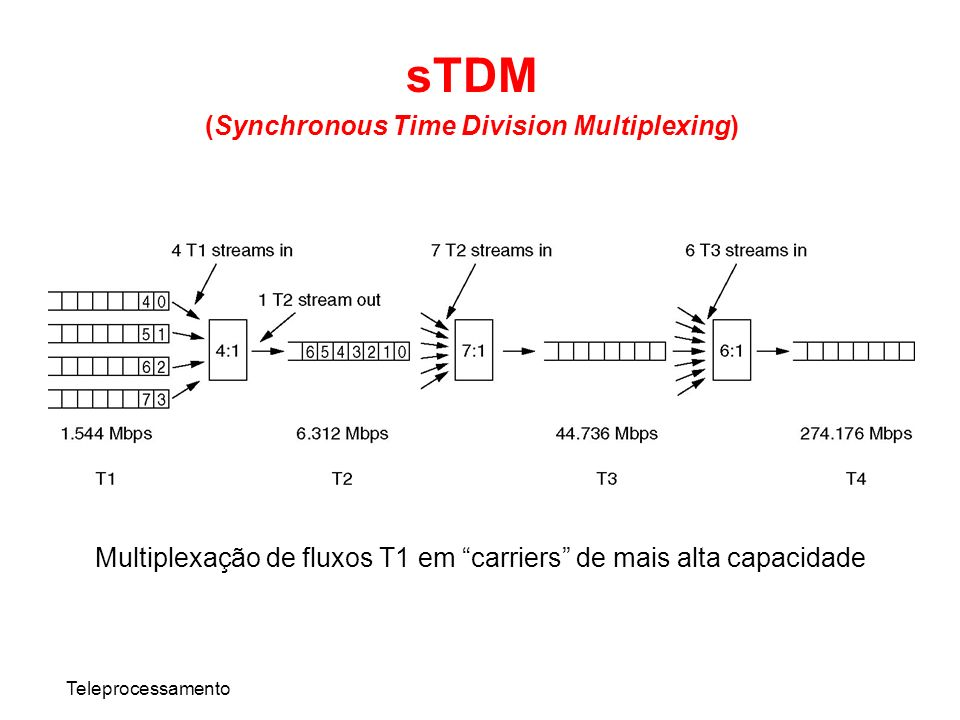 (Synchronous Time Division Multiplexing)