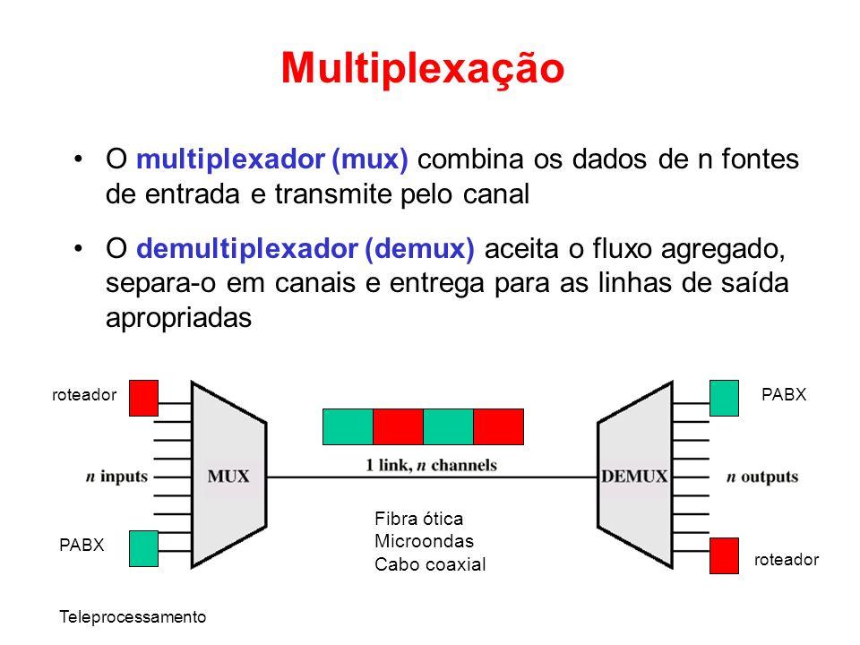 Multiplexação O multiplexador (mux) combina os dados de n fontes de entrada e transmite pelo canal.