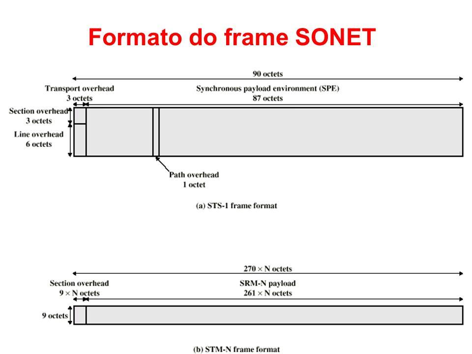 Formato do frame SONET Teleprocessamento