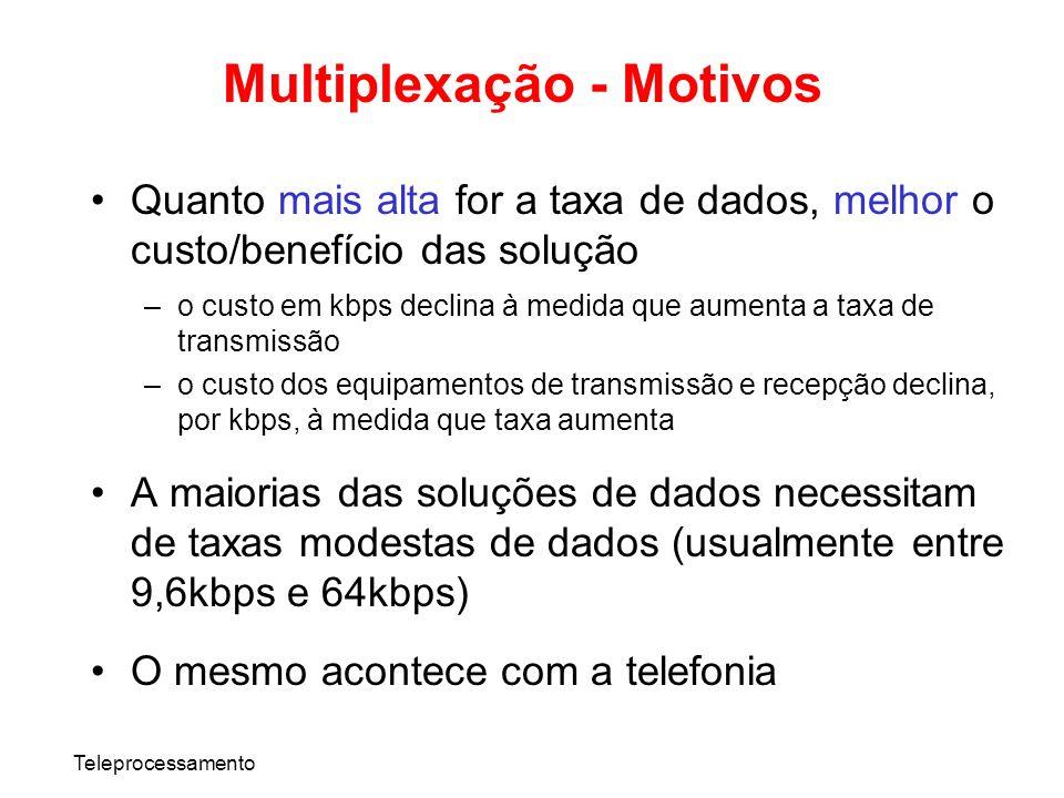Multiplexação - Motivos