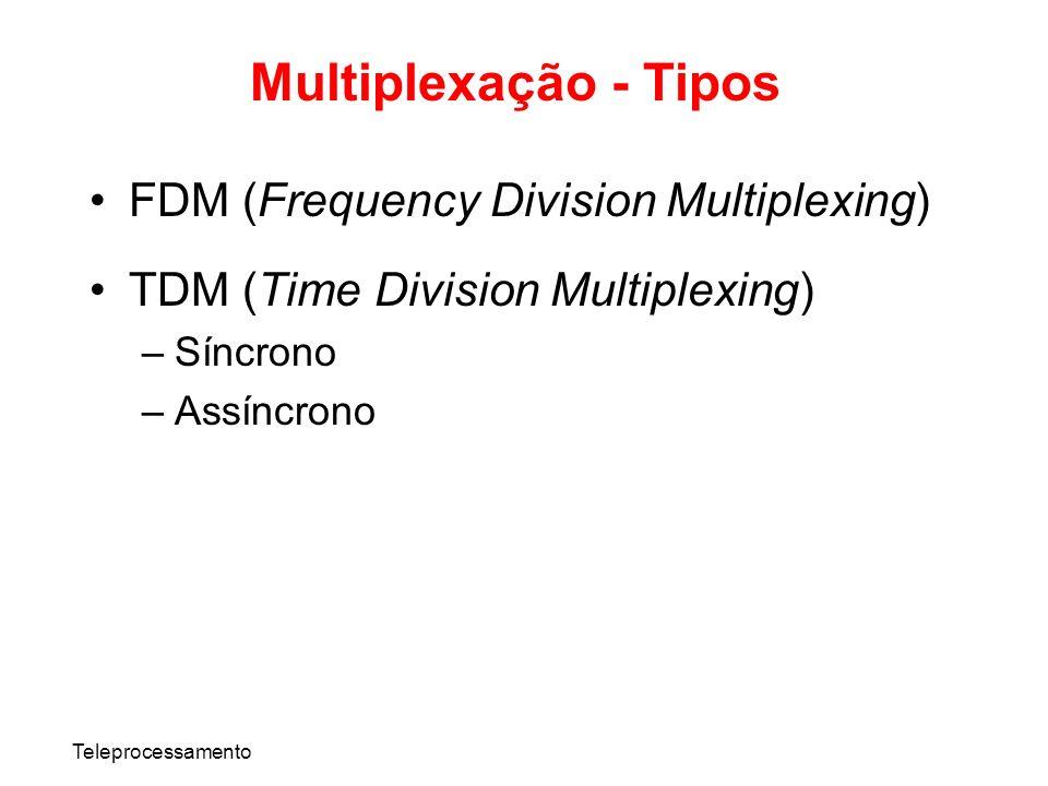 Multiplexação - Tipos FDM (Frequency Division Multiplexing)