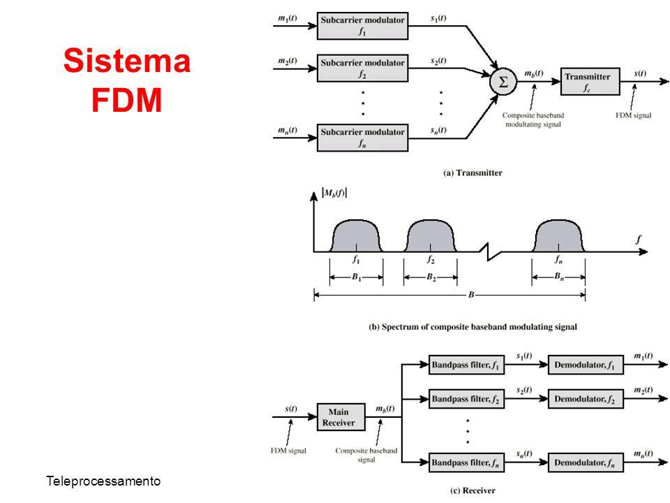 Sistema FDM Teleprocessamento