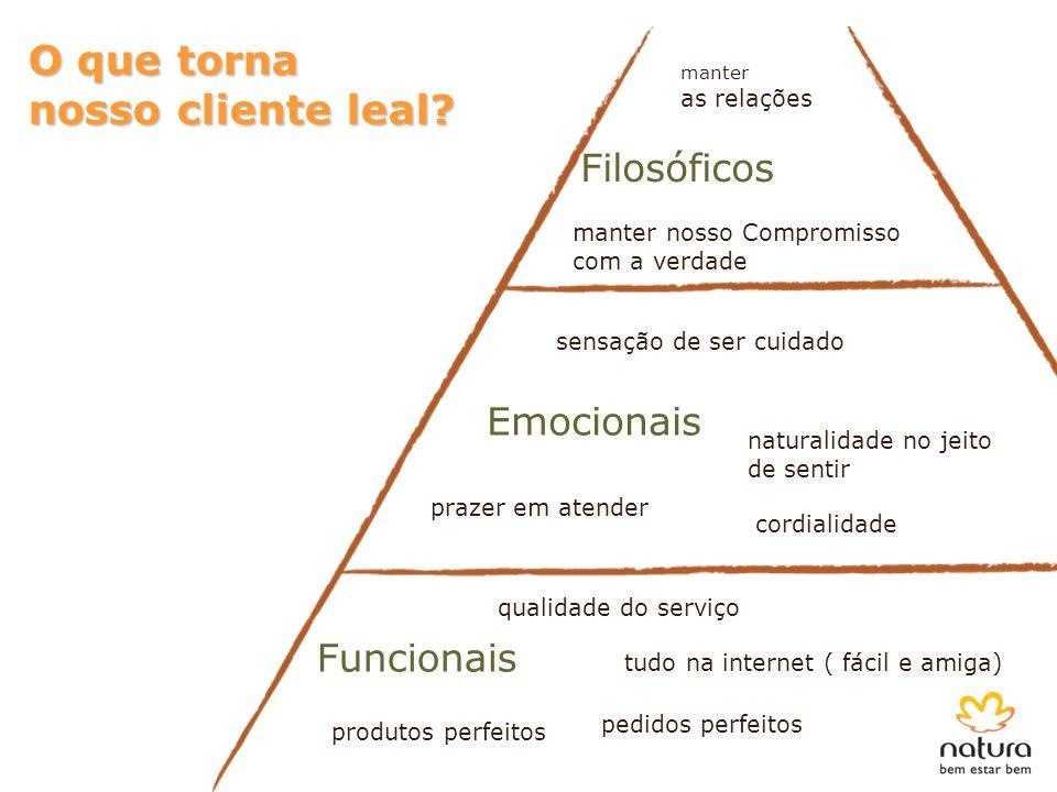 O que torna nosso cliente leal Filosóficos Emocionais Funcionais