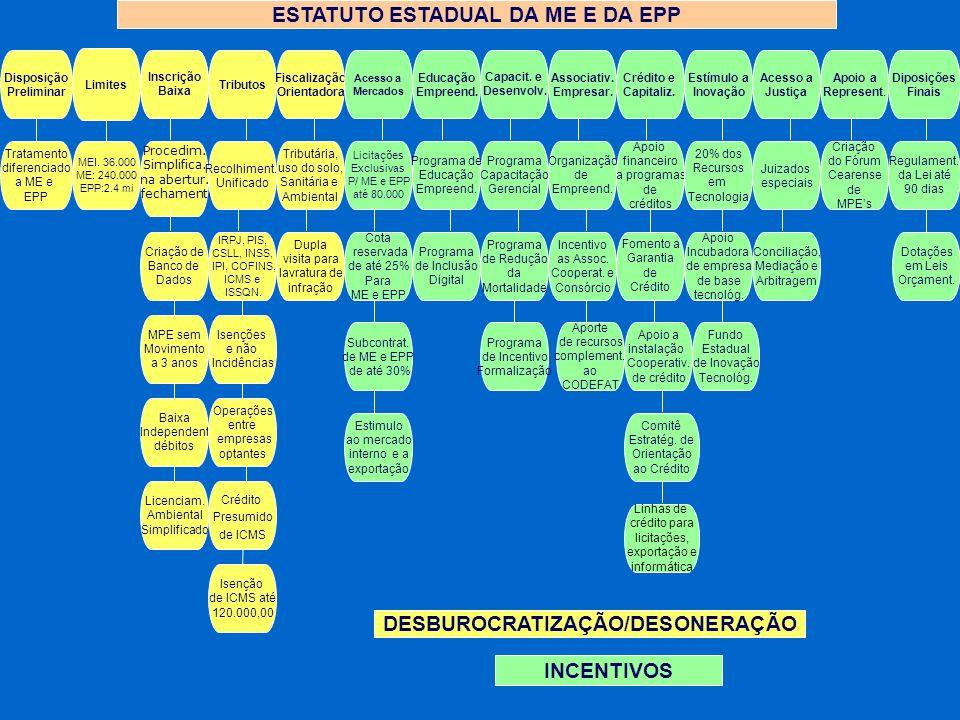 ESTATUTO ESTADUAL DA ME E DA EPP DESBUROCRATIZAÇÃO/DESONERAÇÃO
