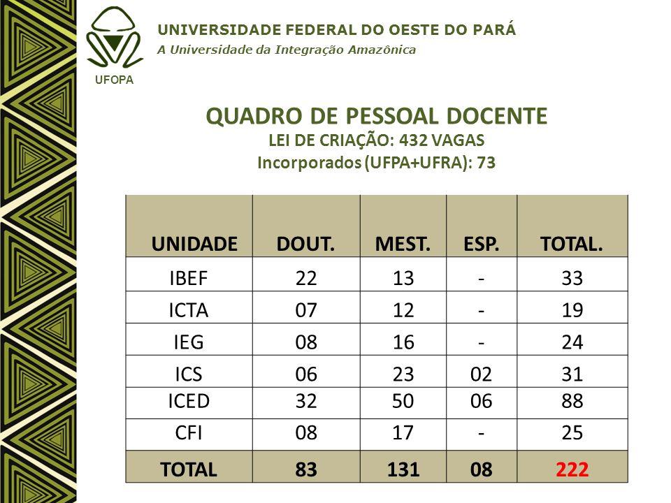 QUADRO DE PESSOAL DOCENTE Incorporados (UFPA+UFRA): 73
