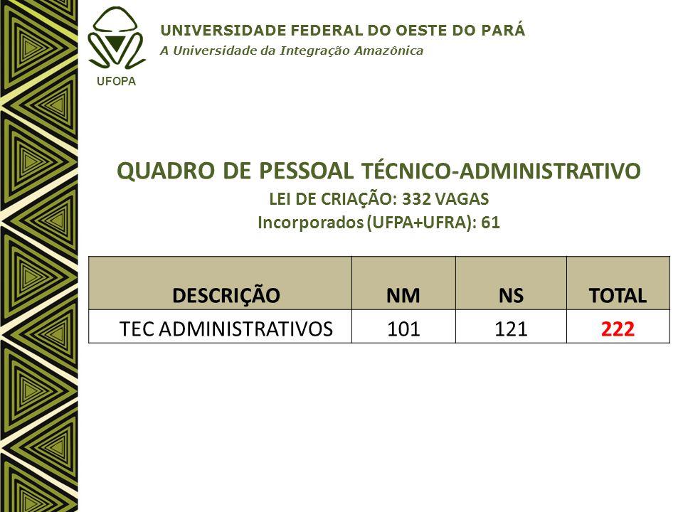 QUADRO DE PESSOAL TÉCNICO-ADMINISTRATIVO Incorporados (UFPA+UFRA): 61