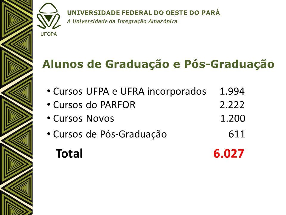 Total 6.027 Cursos UFPA e UFRA incorporados 1.994