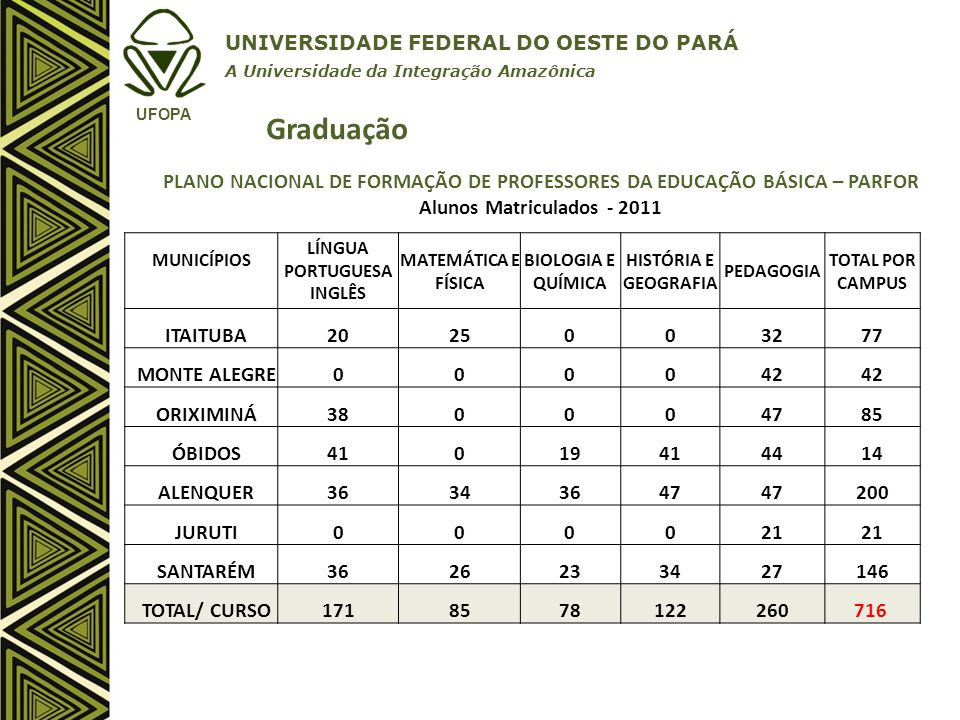 UNIVERSIDADE FEDERAL DO OESTE DO PARÁ