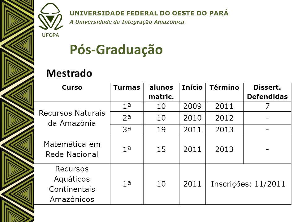 Pós-Graduação Mestrado Recursos Naturais da Amazônia 1ª 10 2009 2011 7