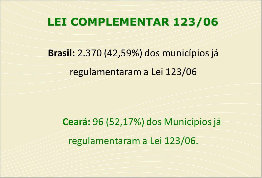 Brasil: 2.370 (42,59%) dos municípios já regulamentaram a Lei 123/06