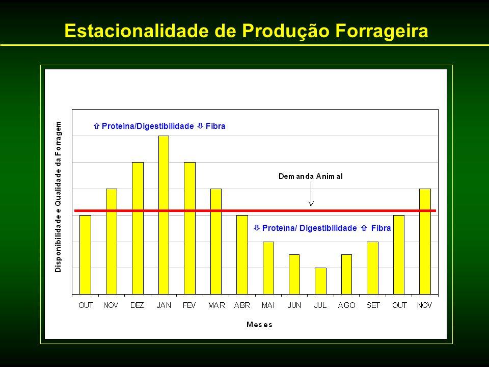Estacionalidade de Produção Forrageira
