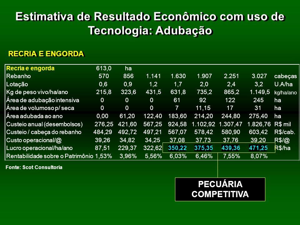 Estimativa de Resultado Econômico com uso de Tecnologia: Adubação