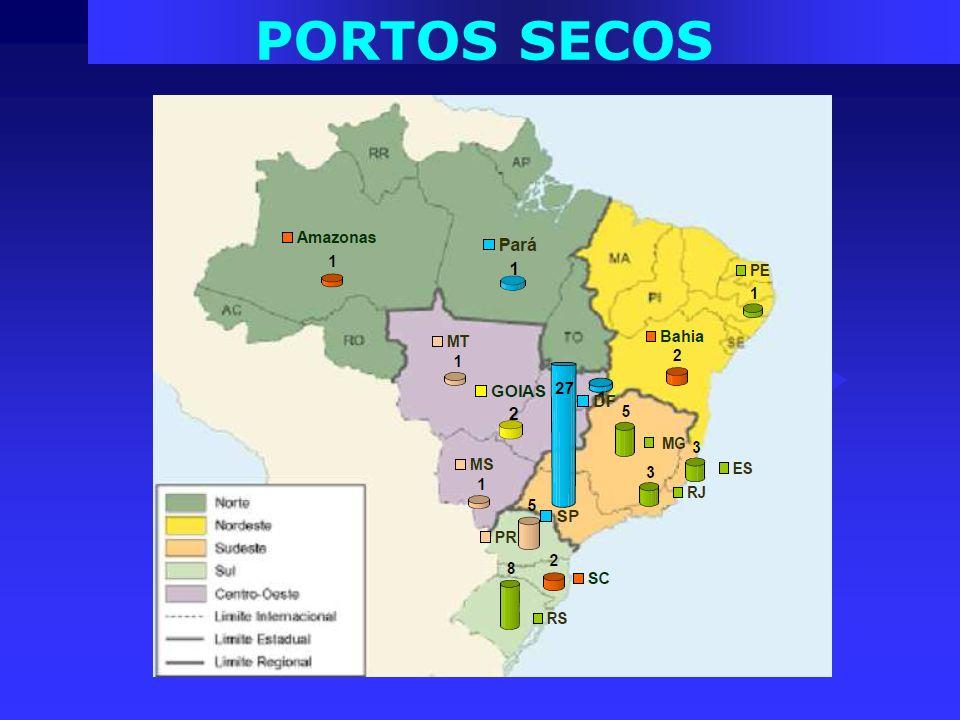 PORTOS SECOS