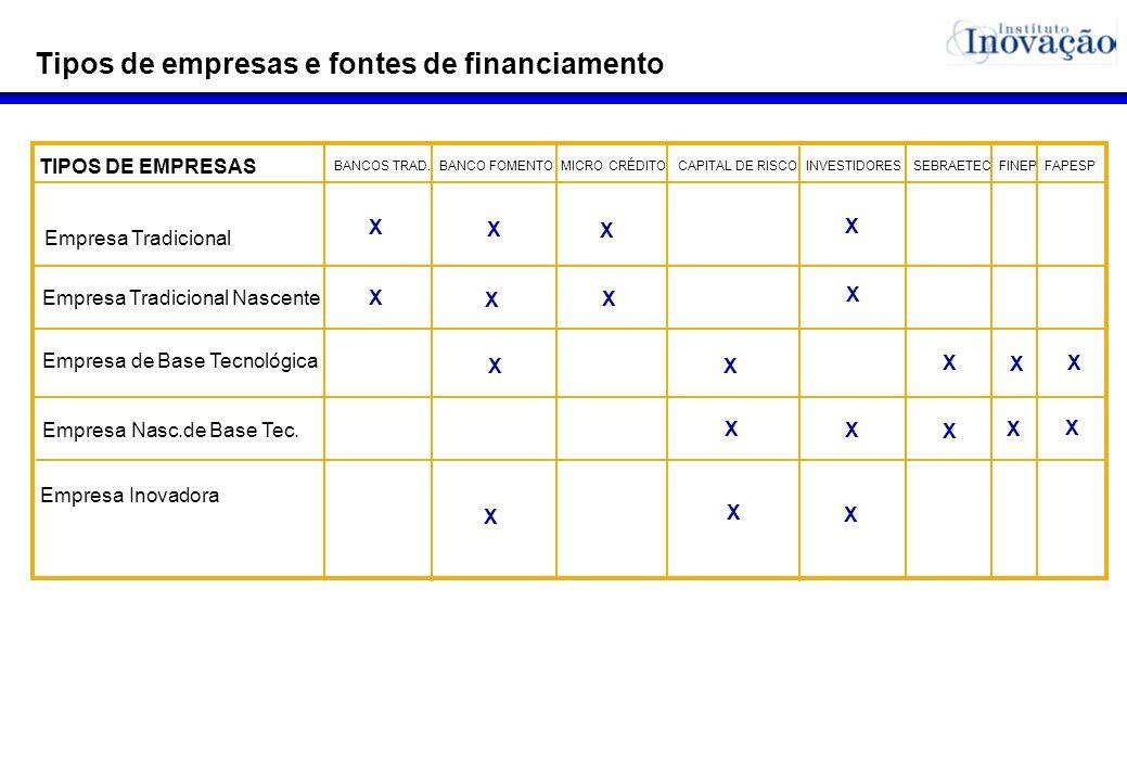 Tipos de empresas e fontes de financiamento