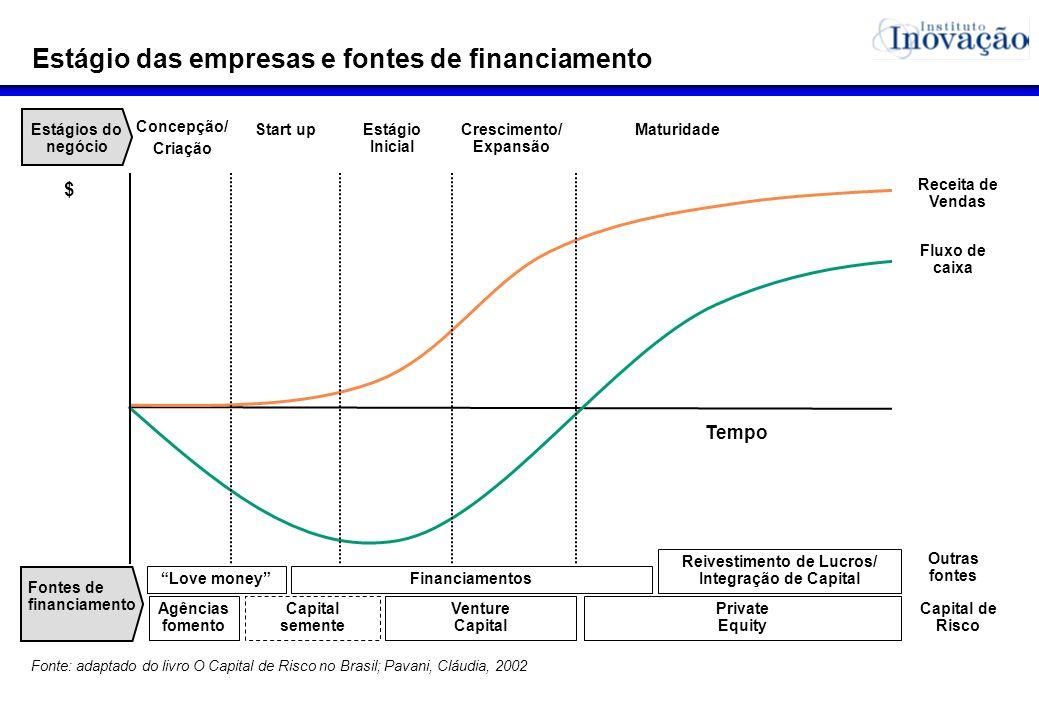 Crescimento/ Expansão Reivestimento de Lucros/ Integração de Capital