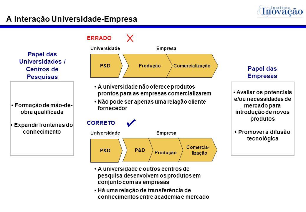 A Interação Universidade-Empresa