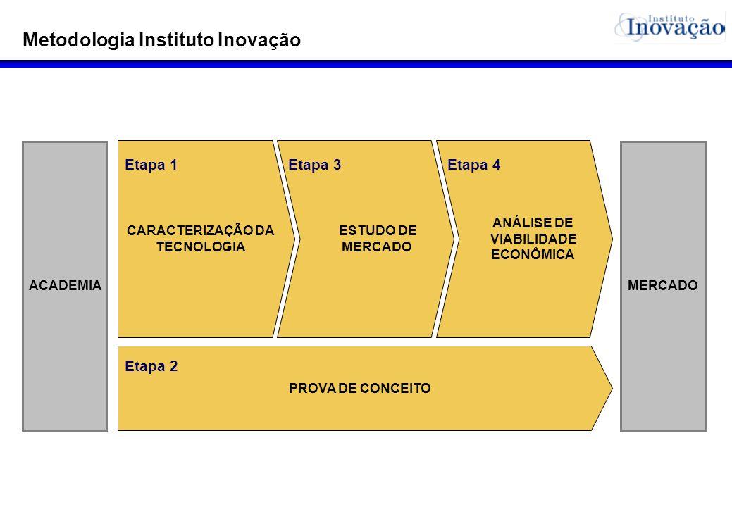 Metodologia Instituto Inovação
