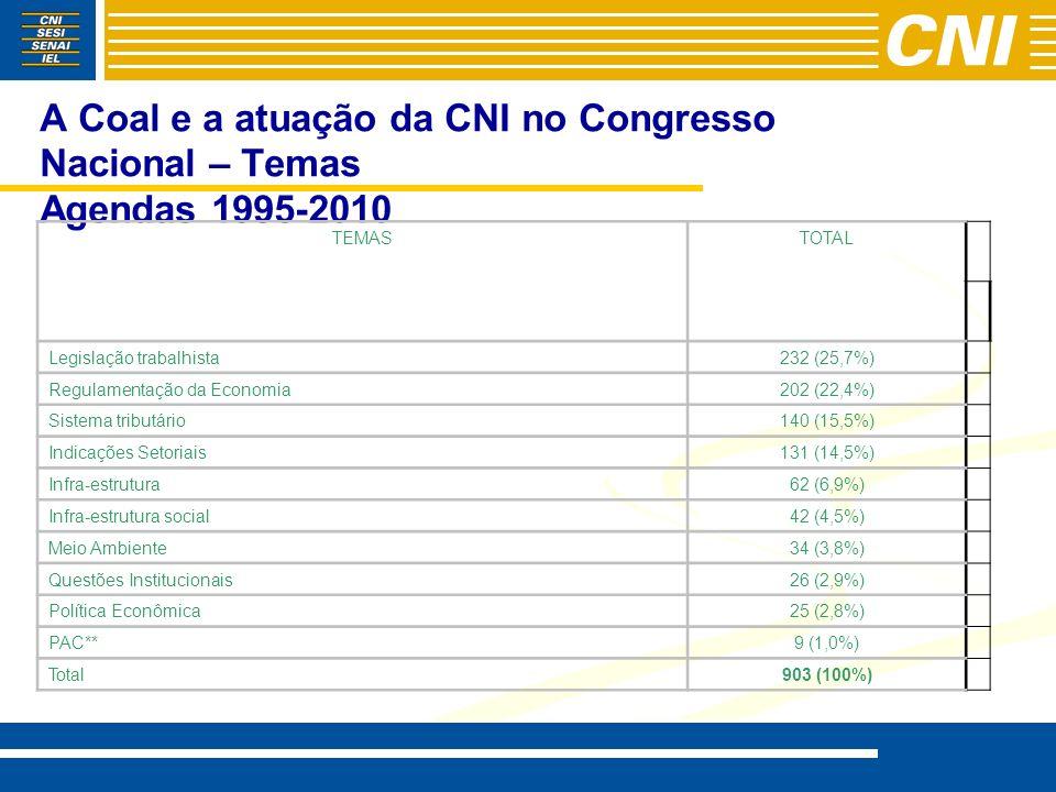 A Coal e a atuação da CNI no Congresso Nacional – Temas Agendas 1995-2010