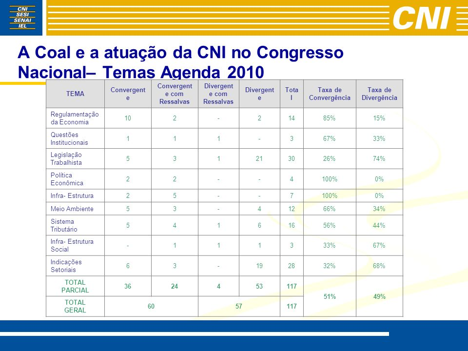 A Coal e a atuação da CNI no Congresso Nacional– Temas Agenda 2010
