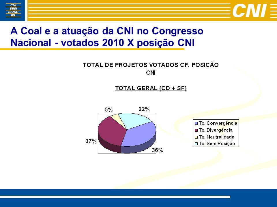 A Coal e a atuação da CNI no Congresso Nacional - votados 2010 X posição CNI