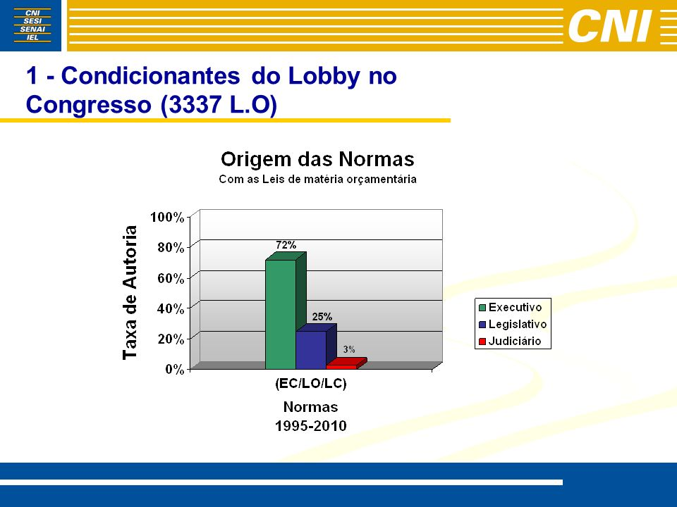 1 - Condicionantes do Lobby no Congresso (3337 L.O)