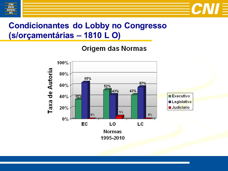 Condicionantes do Lobby no Congresso (s/orçamentárias – 1810 L O)