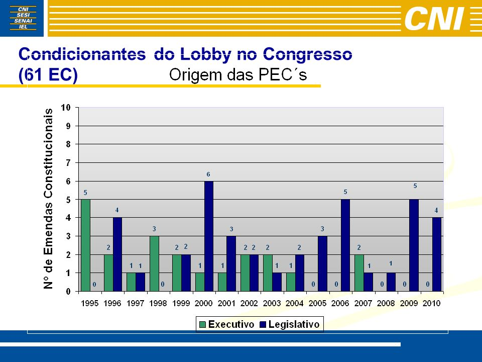 Condicionantes do Lobby no Congresso (61 EC)